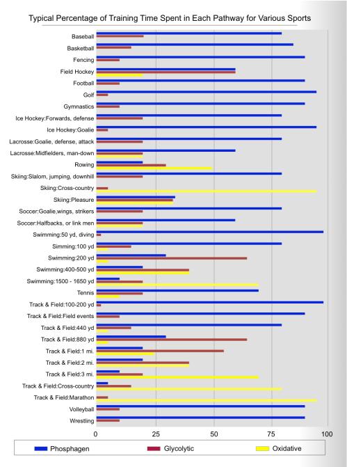 Metabolisme for ulike idretter