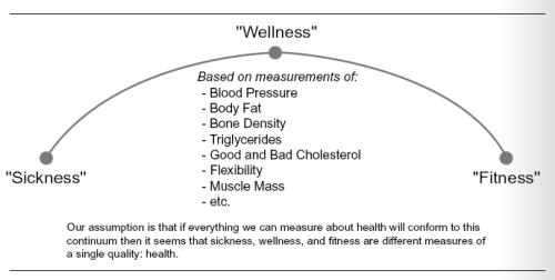 Sykdom, velvære og god fysisk form langs en akse
