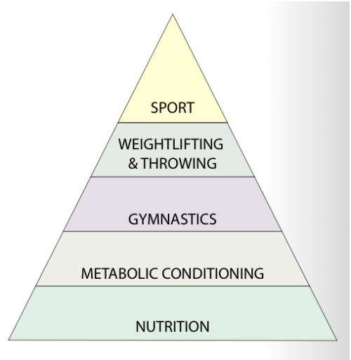 Treningspyramide